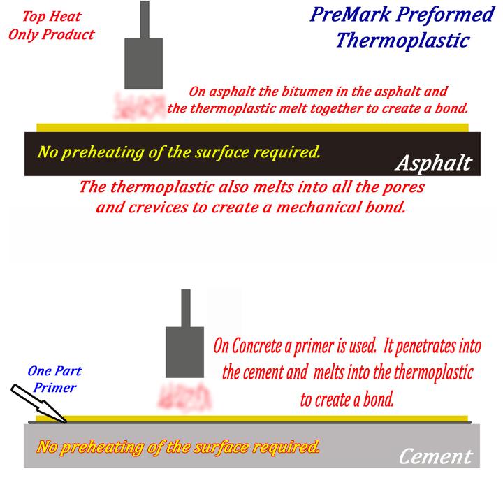 How Preformed Thermoplastic Works Bonds To Asphalt